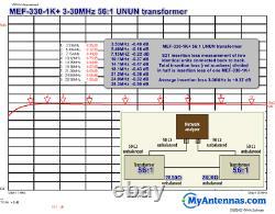 End Fed Antenna EFHW-4010-1K-Plus / Installation-plate /LOW SWR/ 63 feet long