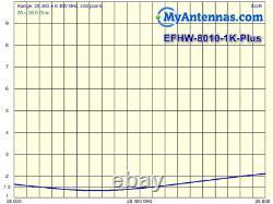 End Fed Antenna EFHW-8010-1K-Plus / Installation-plate / LOW SWR/ 130 feet long