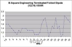 Stainless Terminated Folded Dipole T2FD 10M80M 66